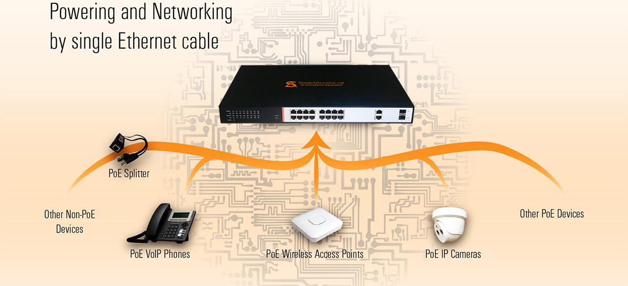 250W 16 PoE+ Fast Ethernet + 2 Uplink Gigabit RJ45 and 2 SFP ports ...